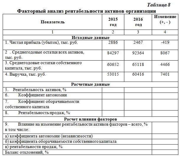 Организации шпаргалка и активов оценка чистых расчет