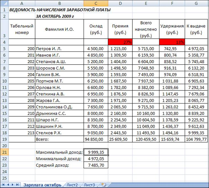 какую зарплату платят ип своим бухгалтерам