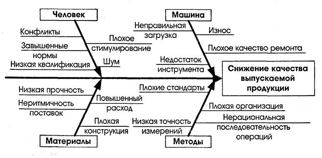 Пример логического
