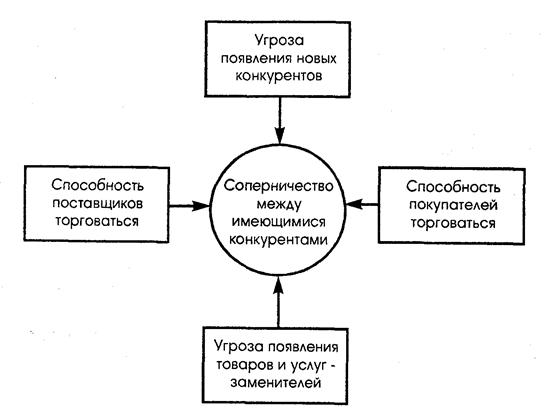 Структурный анализ отраслей М.