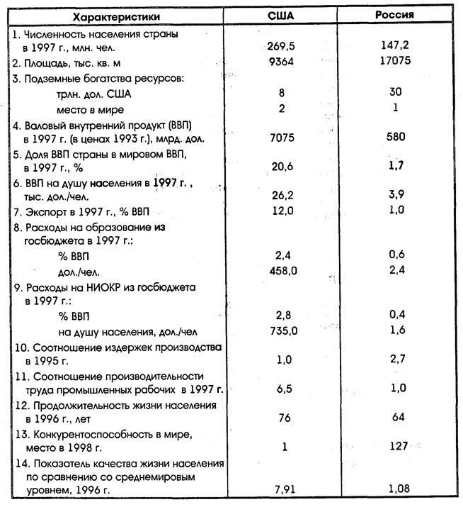 России в мировой экономике
