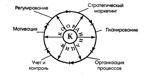 Учебник Фатхутдинов Организация Производства