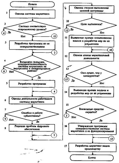 Блок-схема координации и