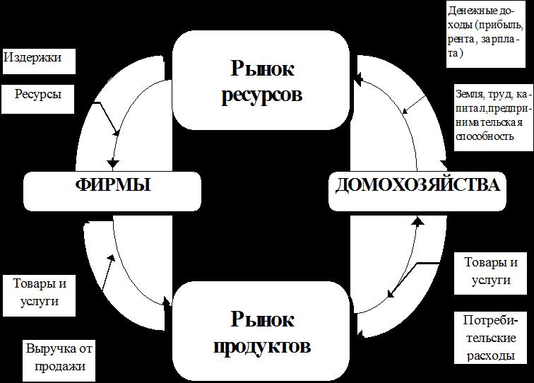Верхняя половина диаграммы