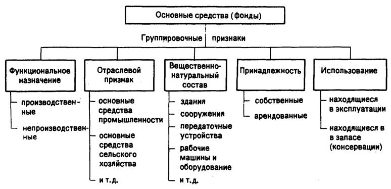 Классификация основных средств