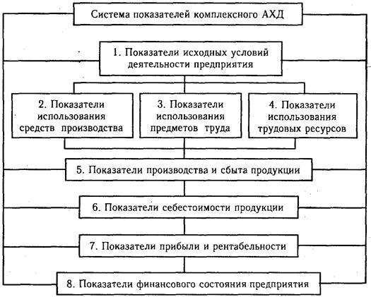 Система показателей