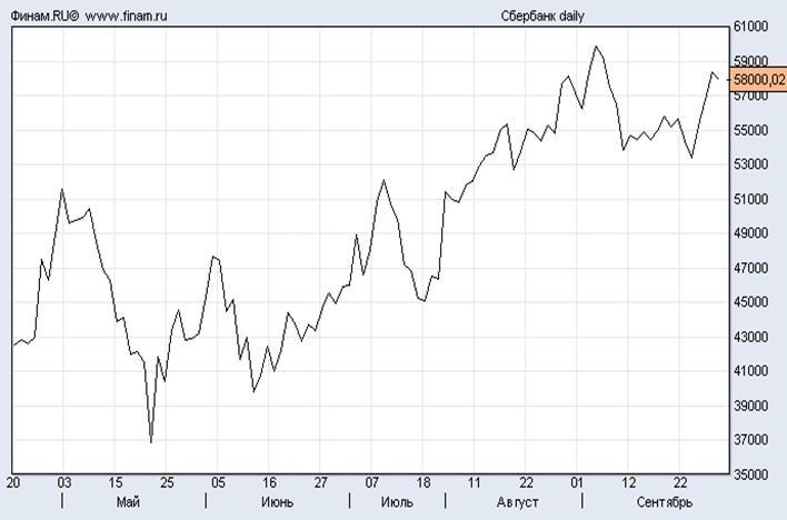 кризис фондового рынка рисунок