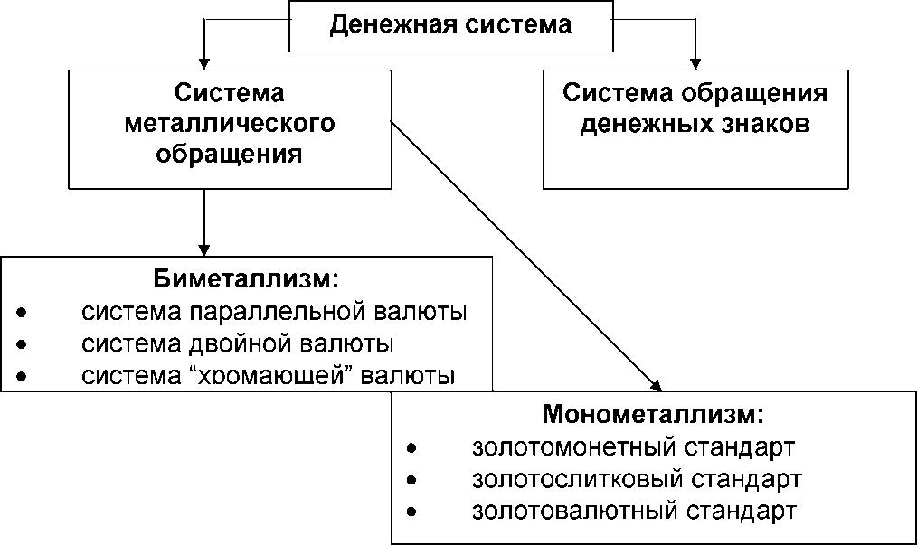 Государственного Регулирования Денежного Оборота Шпаргалка