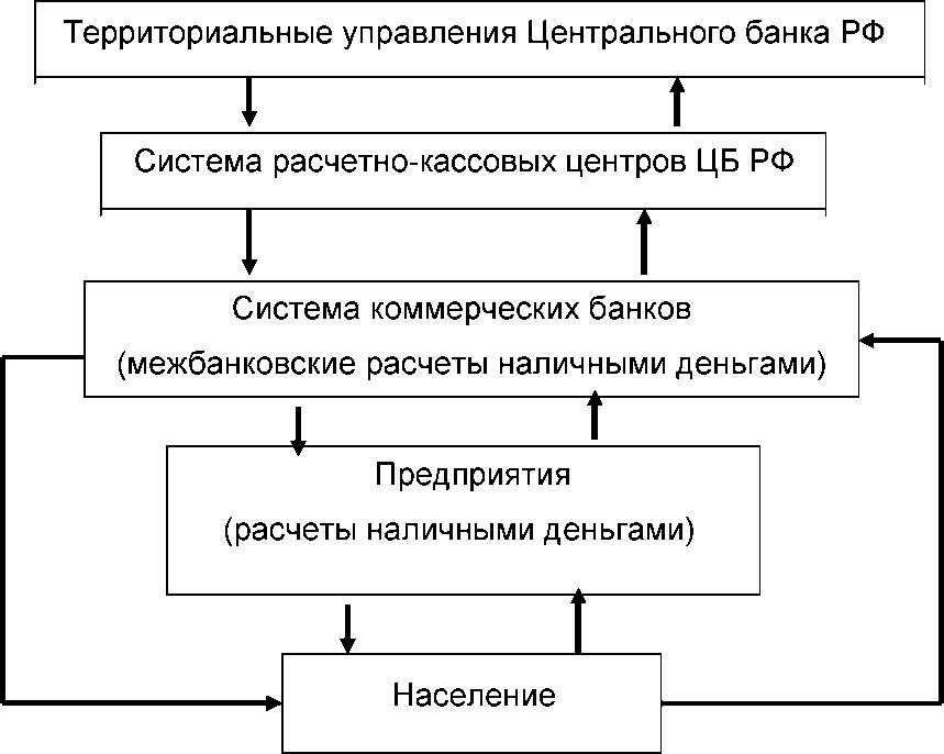 Схема налично-денежного