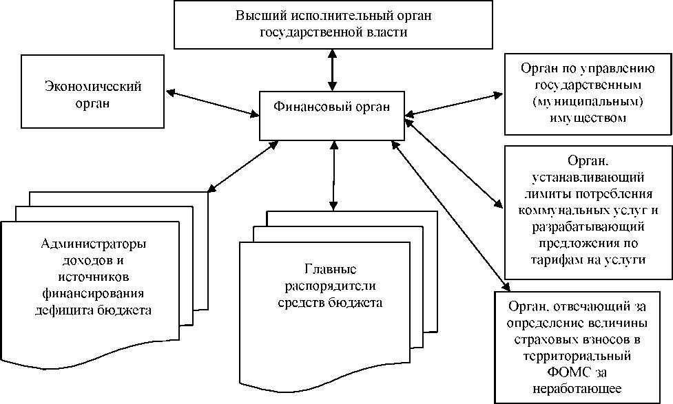 Высший исполнительный орган государственной власти субъекта Российской Федерации...  Финансовые органы.