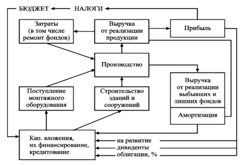 Схема кругооборота основных