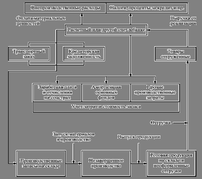 Схема кругооборота оборотных