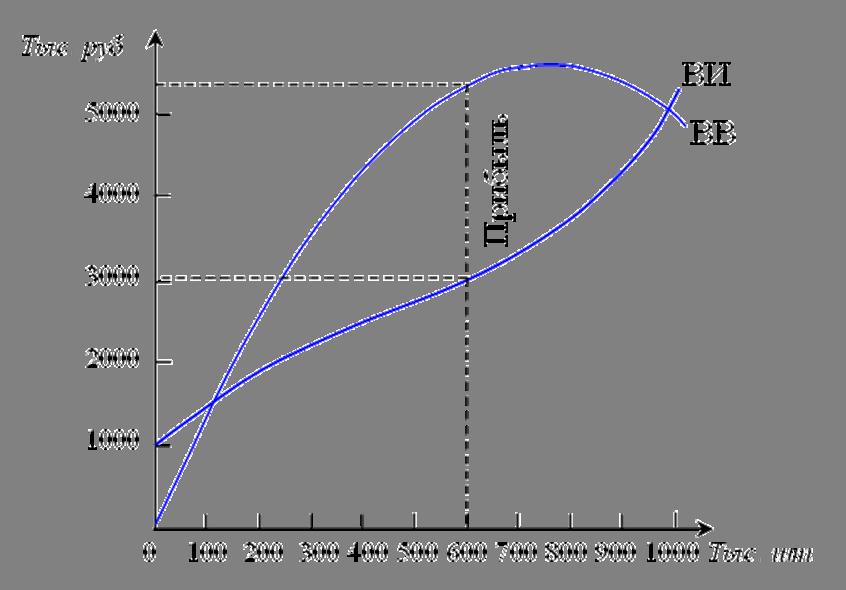 метод сопоставления предельных показателей шпаргалки