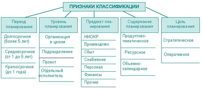 Основы и принципы планирования виды внутрифирменного планирования