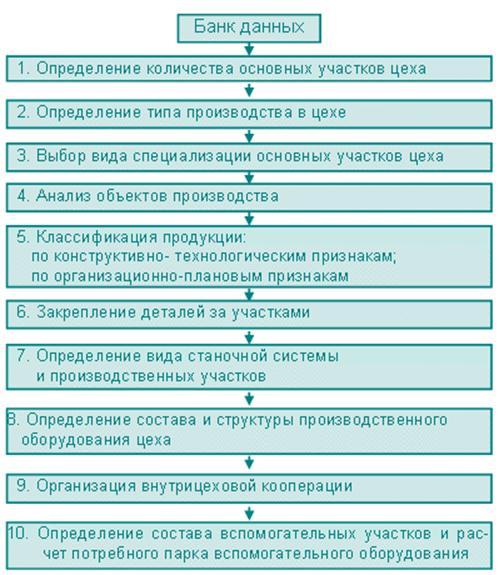 Типы и методы формирования